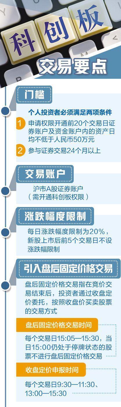 中国资本市场迎来全新板块—— 科创板正式开板!